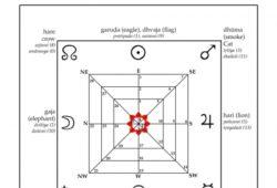 Spirituality in Jyotish
