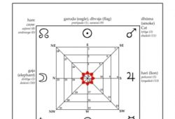 Spirituality in Jyotish