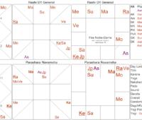 Sanjay Rath – Vedic Astrology & Spirituality