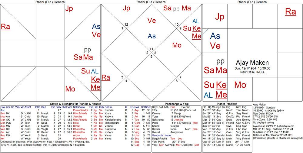 ajay_maken_chart