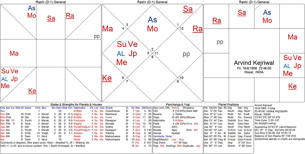 arvind_kejriwal_chart