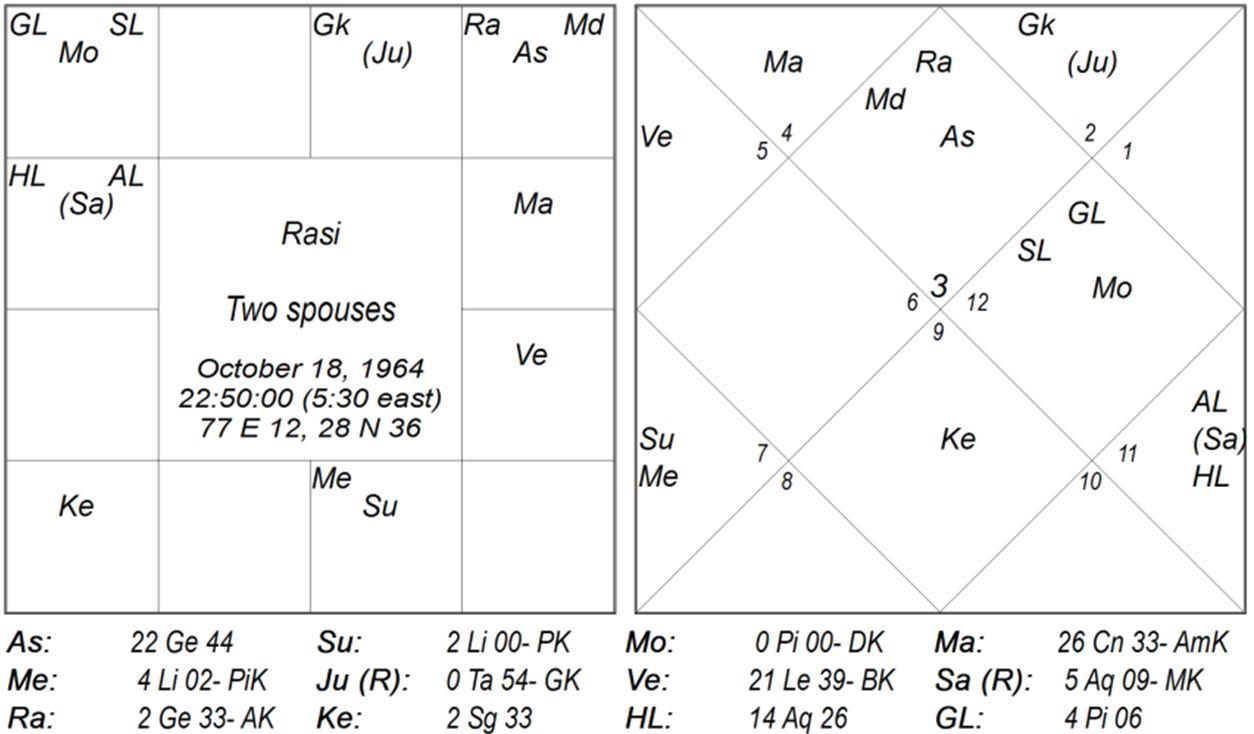 Darapada and Upapada – Sanjay Rath