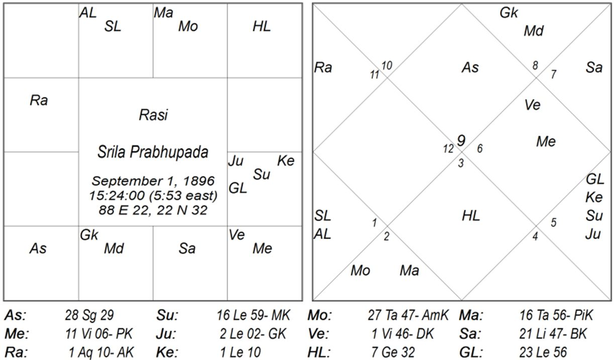 Scholar sanjay rath chart 2 swami prabhupada renunciation of marriage nvjuhfo Gallery