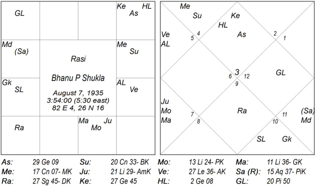Ketu In 7th House In Female Horoscope