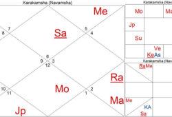 Karakamsa and Natural Zodiac
