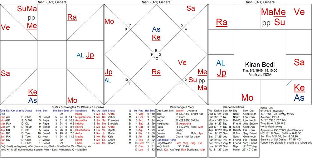 kiran_bedi_chart