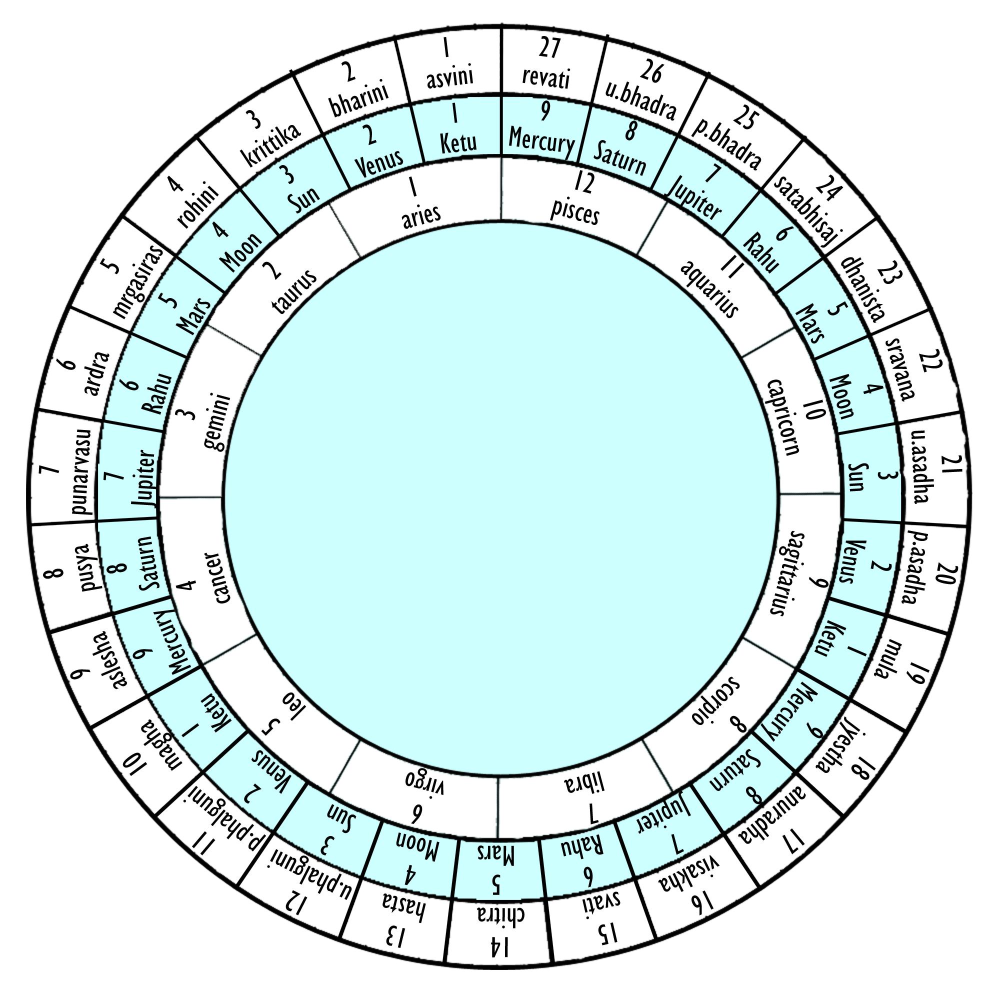 Nakshatra Tables