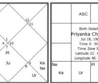 Sanjay Rath - Vedic Astrology & Spirituality