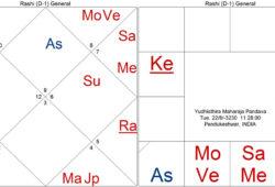 Jupiter Bhāva: Strong or Weak?